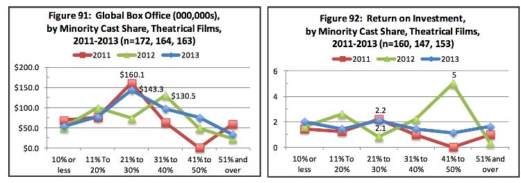 Film Diversity Report