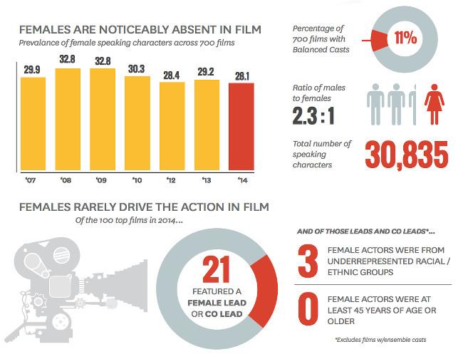 MDSC Diversity in Hollywood